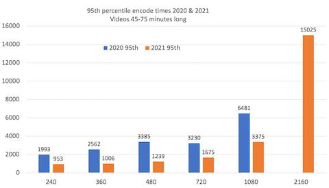 api.video encoding times: 2H 2021 edition