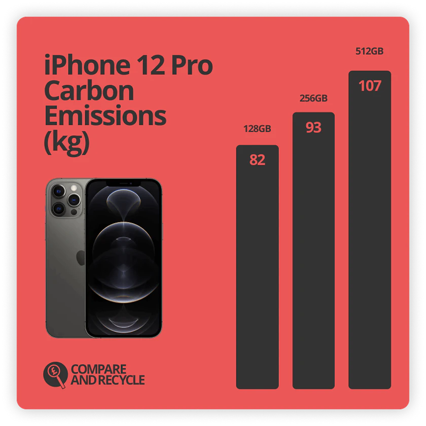 Source: iPhone 12 Pro Environmental Report, Apple