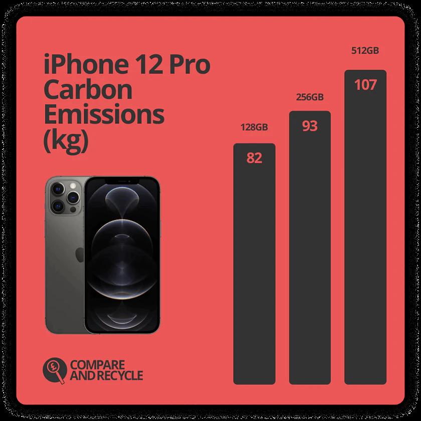 Source: iPhone 12 Pro Environmental Report, Apple