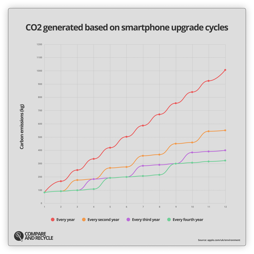 This graph illustrates how much CO2 is generated if a phone is upgraded every year, every two years, every three and every four years.