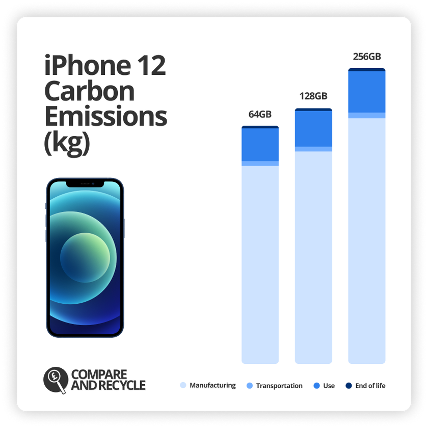Chart of iPhone 12 carbon emissions broken down by manufacturing, transportation, use and end of life