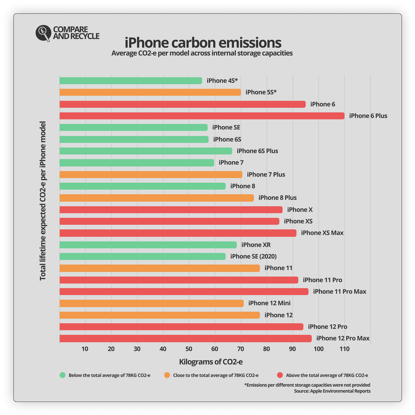 Chart of total lifetime carbon emissions per iPhone