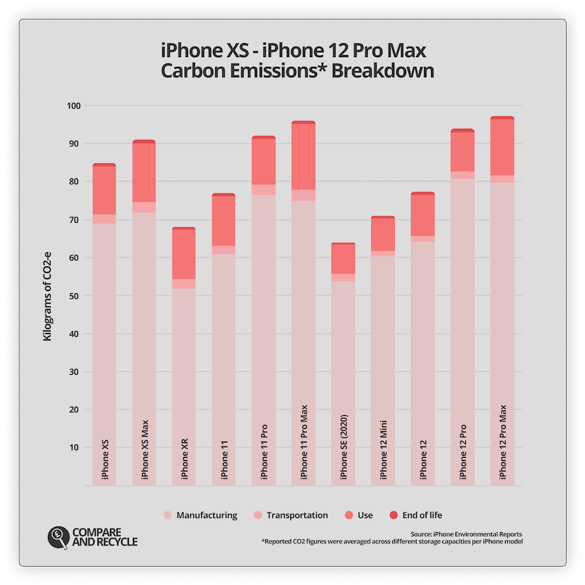 Graph carbon emissions breakdown for the last three generations of iPhones, from iPhone XS to iPhone 12 Pro Max