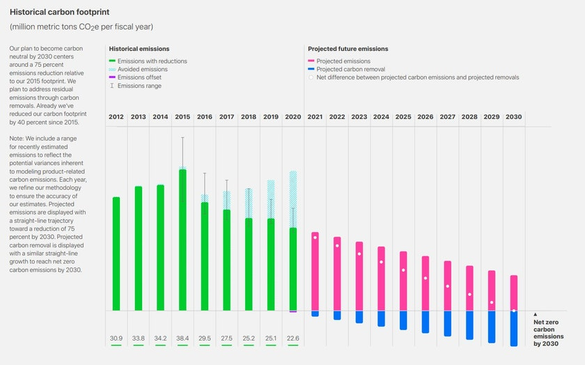 Apple's historic and projected carbon footprint from 2021 to 2030