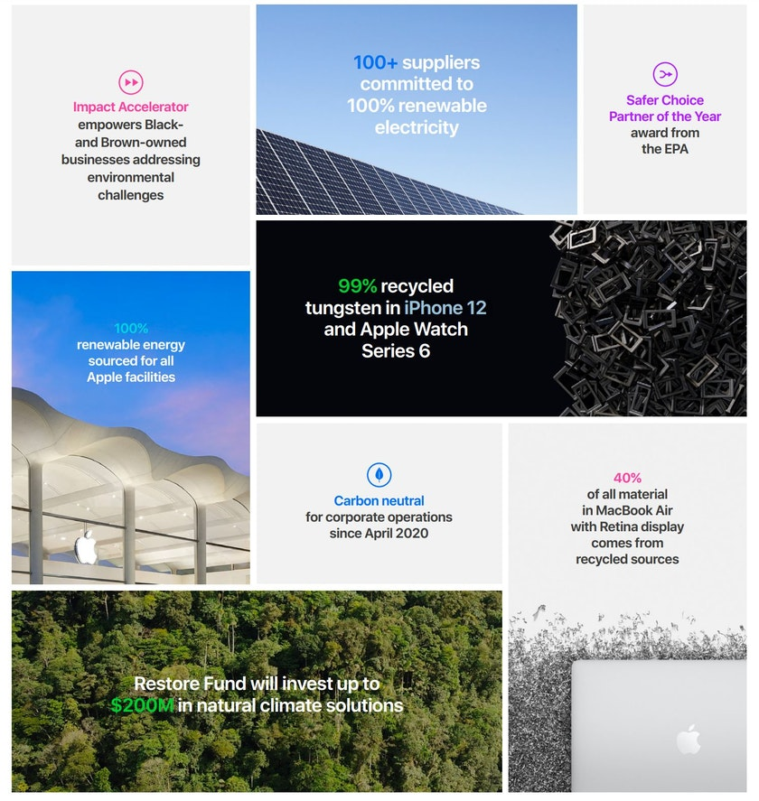 Highlights from Apple Environmental Report 2021