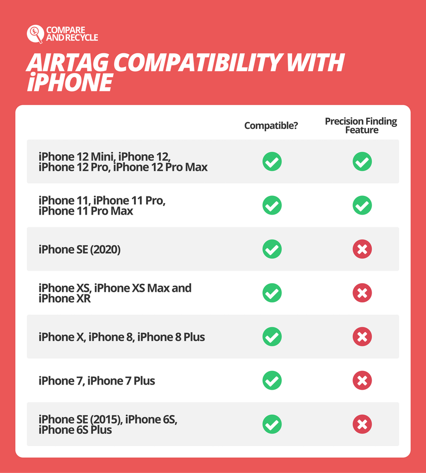 iPhones that are compatible with Apple AirTag