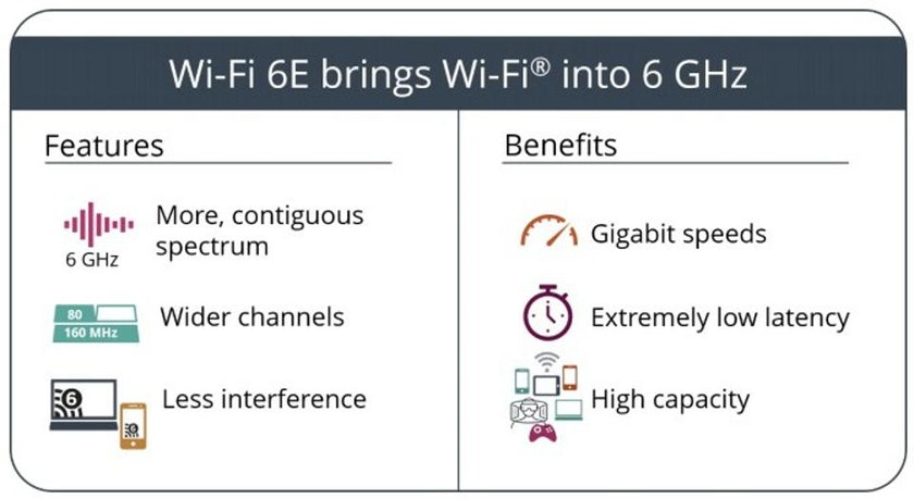 image listing the benefits of Wi-Fi 6; more contiguous spectrum, wider channels, less interference, gigabit speeds, extremely low latency, high capacity