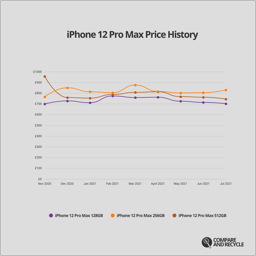 A graph showing the price history of the iPhone 12 Pro Max since launch