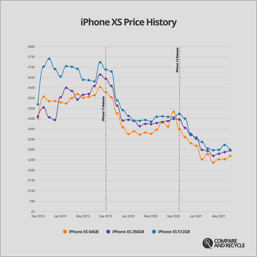 A graph showing the price history of the iPhone XS since launch