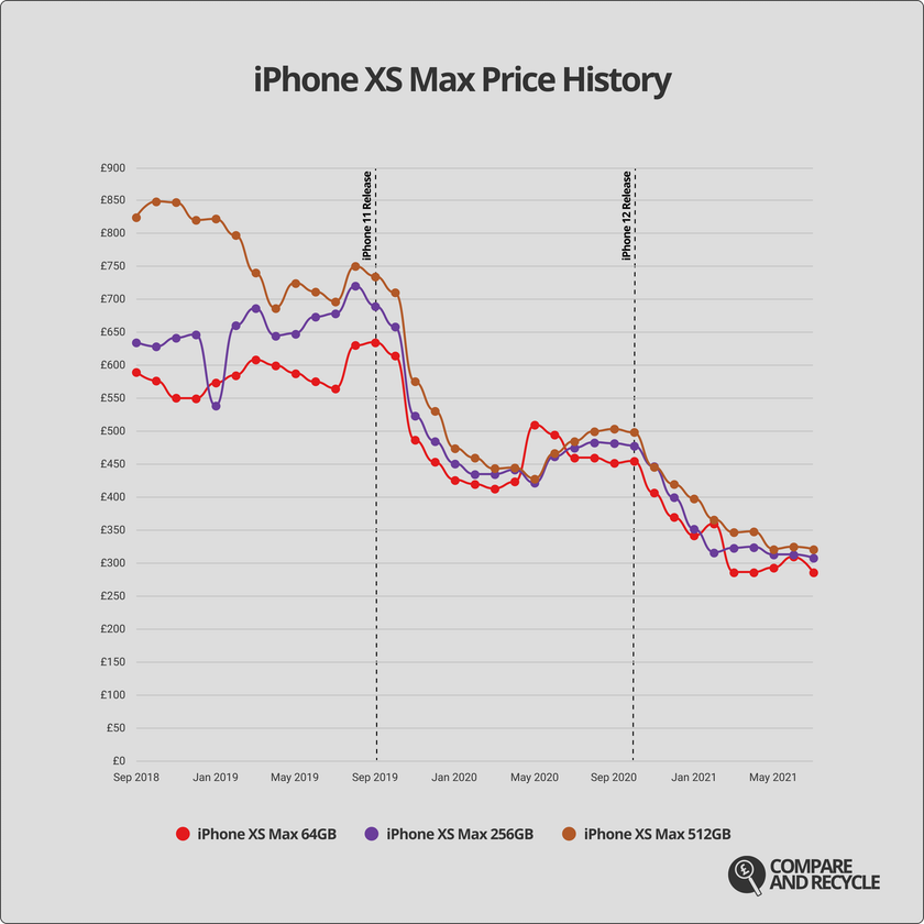 A graph showing the price history of the iPhone XS Max since launch
