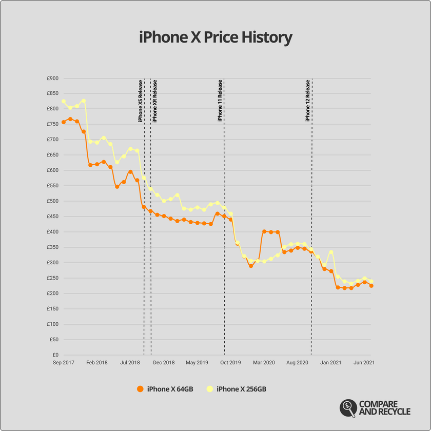 A graph showing the price history of the iPhone X since launch