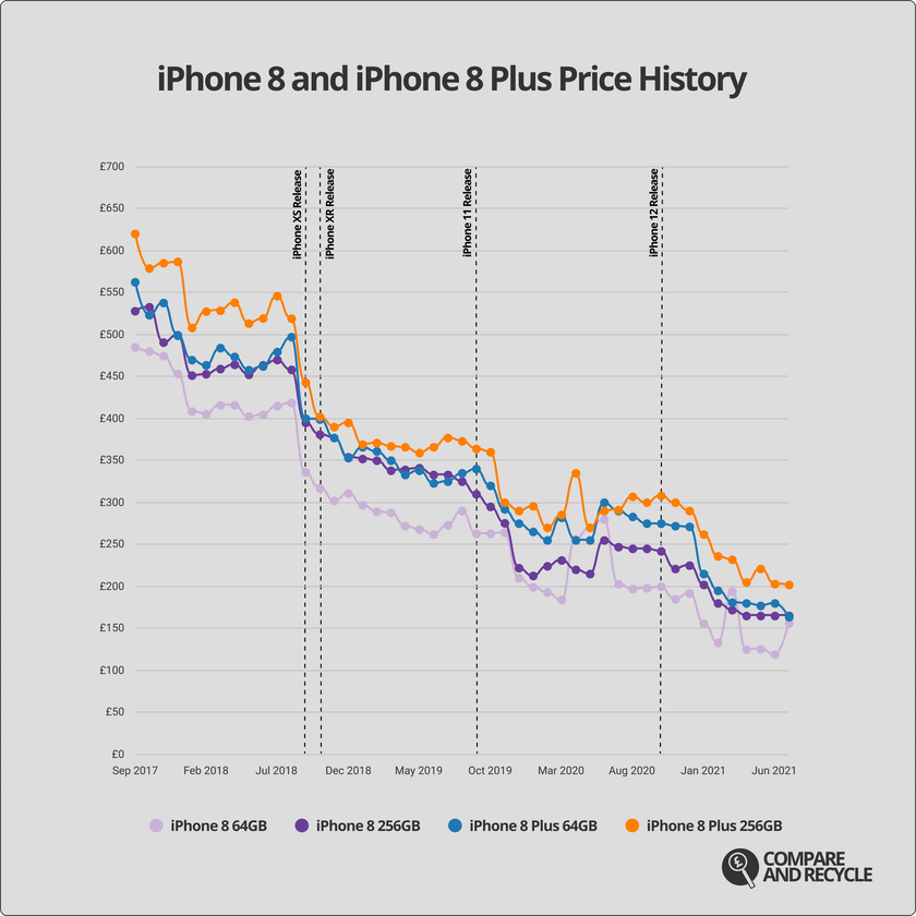 A graph showing the price history of the iPhone 8 and 8 Plus since 2017.