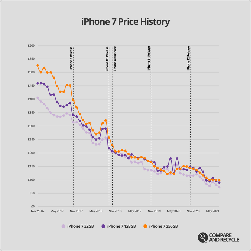 A graph showing the price history of the iPhone 7 since 2017.