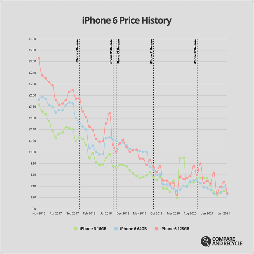 A graph showing the price history of the iPhone 6 since 2016.