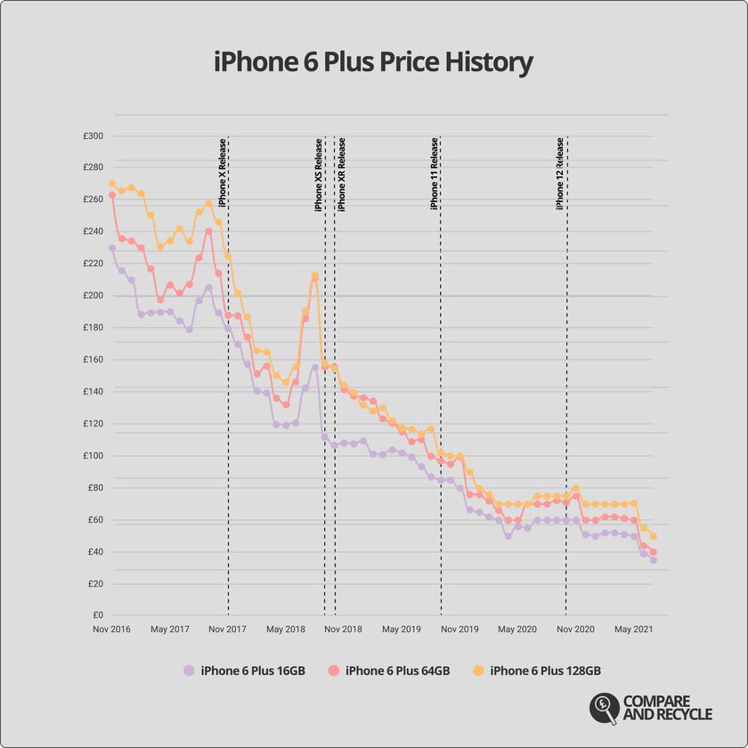 A graph showing the price history of the iPhone 6 Plus since 2016.