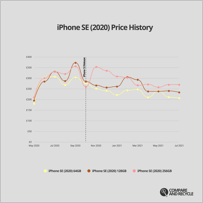 A graph showing the price history of the iPhone SE (2020) since launch