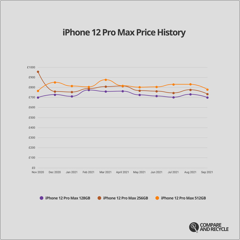 A graph showing the price history of the iPhone 12 Pro Max since launch.
