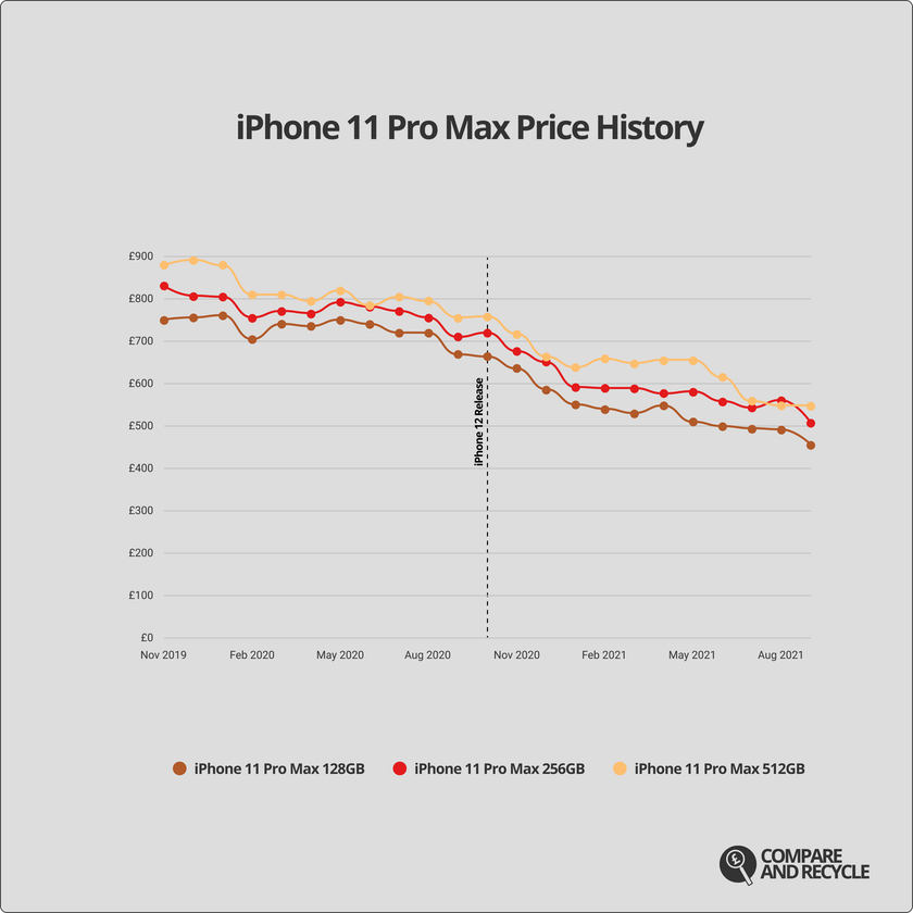 A graph showing the price history of the iPhone 11 Pro Max since launch.