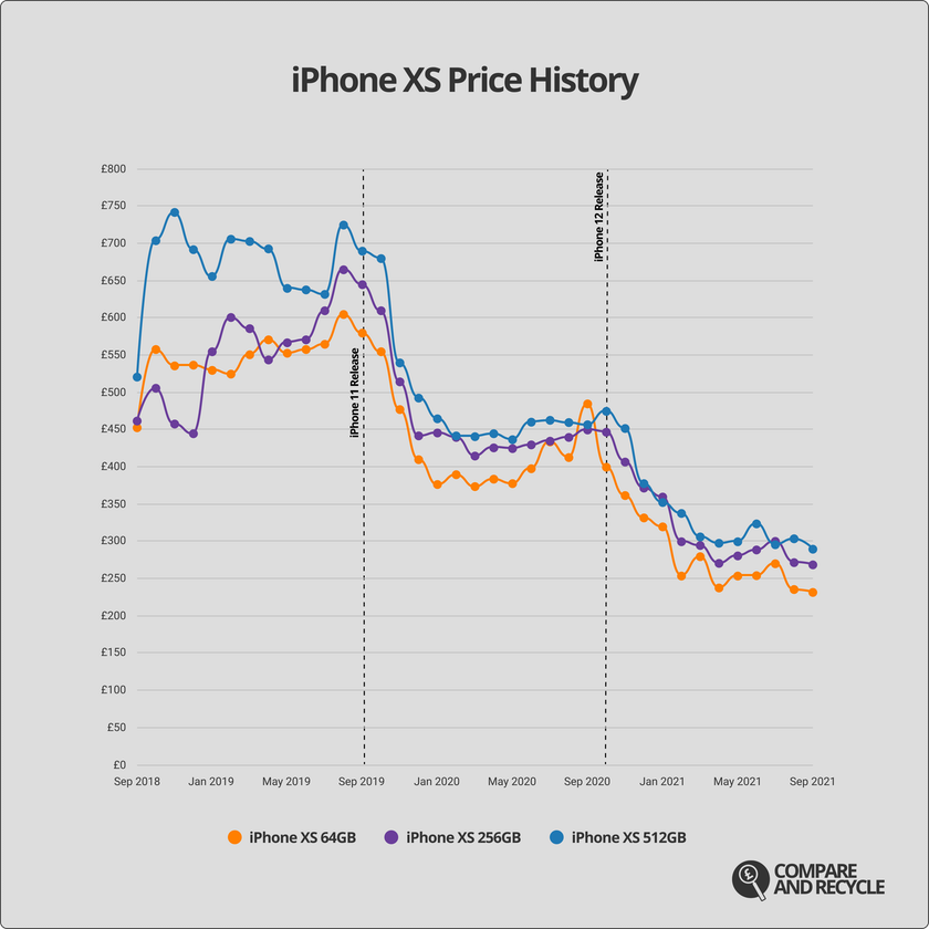 A graph showing the price history of the iPhone XS since 2018.