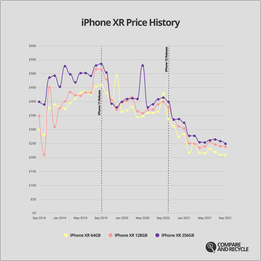 A graph showing the price history of the iPhone XR since 2018.