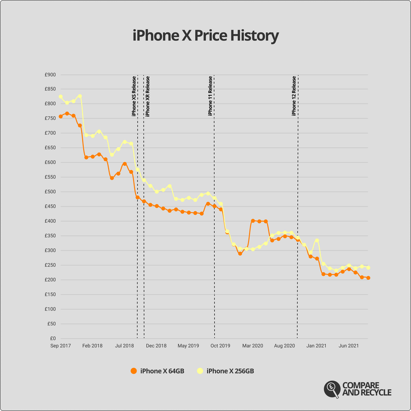 A graph showing the price history of the iPhone X since 2017.