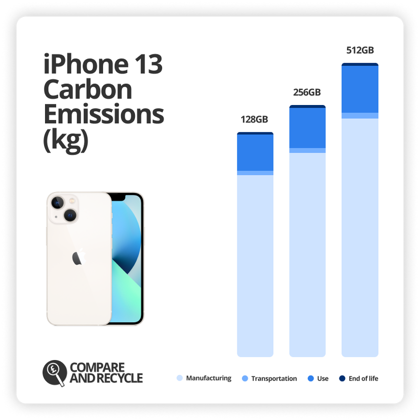 Chart of iPhone 13 carbon emissions broken down by manufacturing, transportation, use and end of life