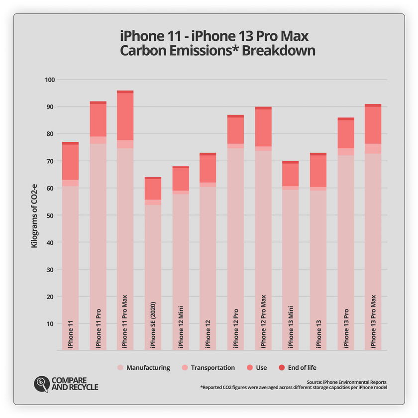 A graph showing a breakdown of carbon emissions for the iPhone 11, iPhone 12 and iPhone 13