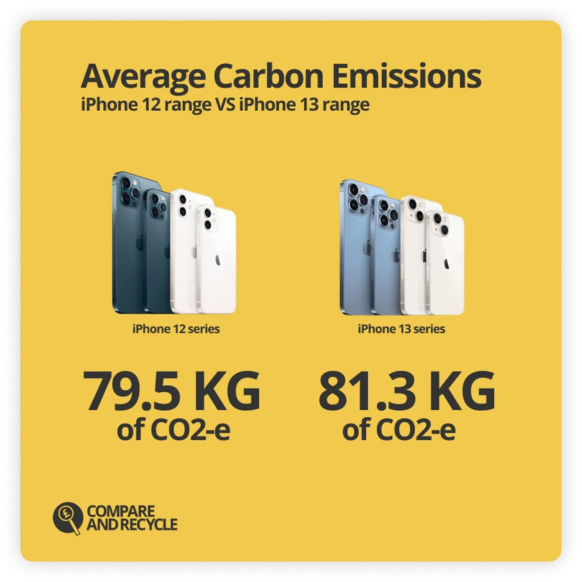 a graph showing the change in average carbon emissions from the iPhone 12 to iPhone 13