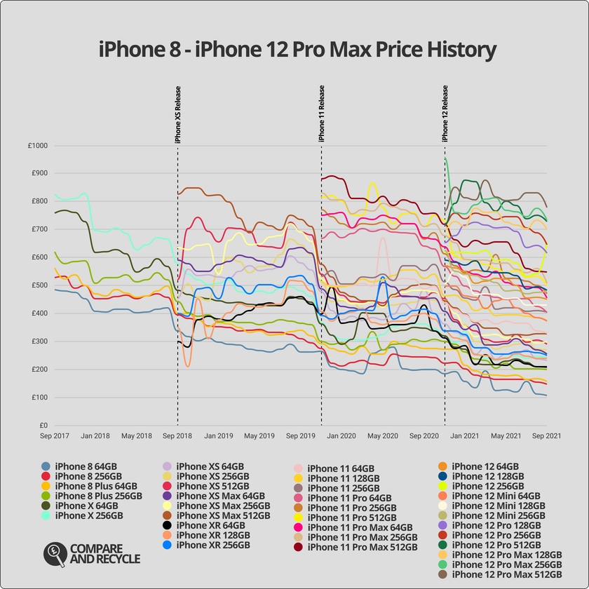 Graph showing the iPhone price history for all the latest iPhones since 2017.