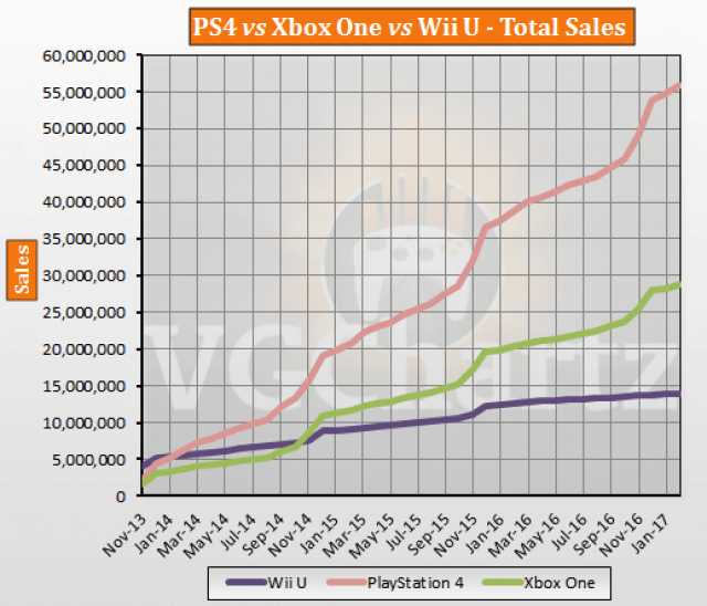 PS4 vs Xbox One vs Wii U total sales