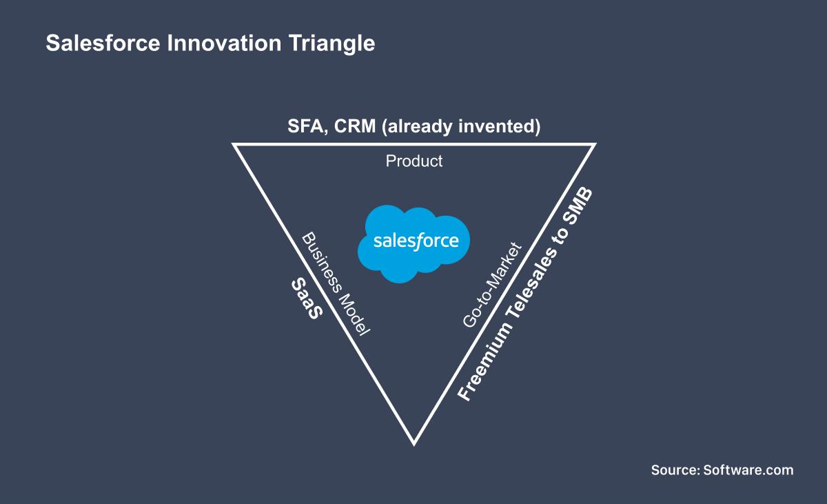 Salesforce Innovation Equation