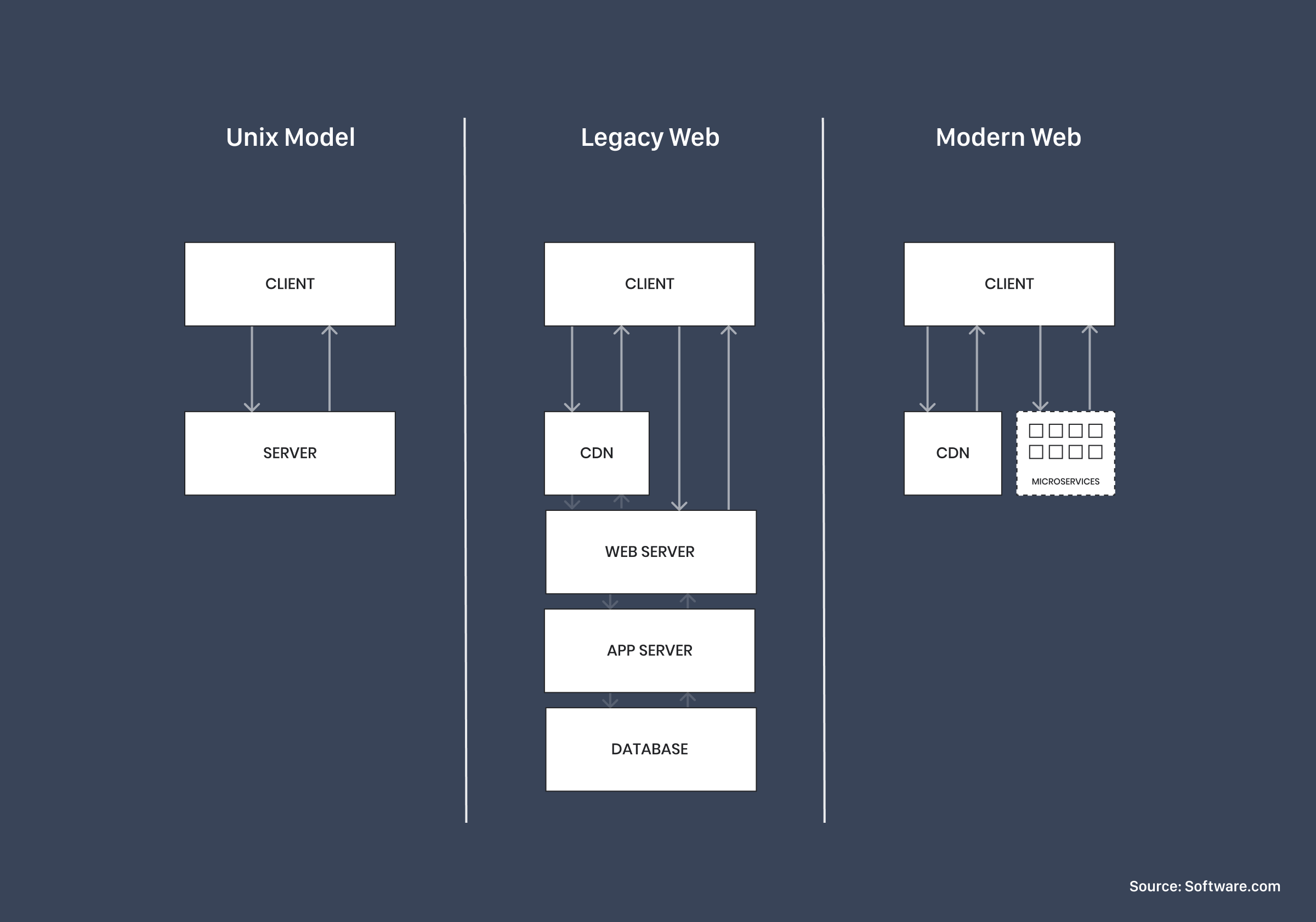 Diagram of the JAMstack
