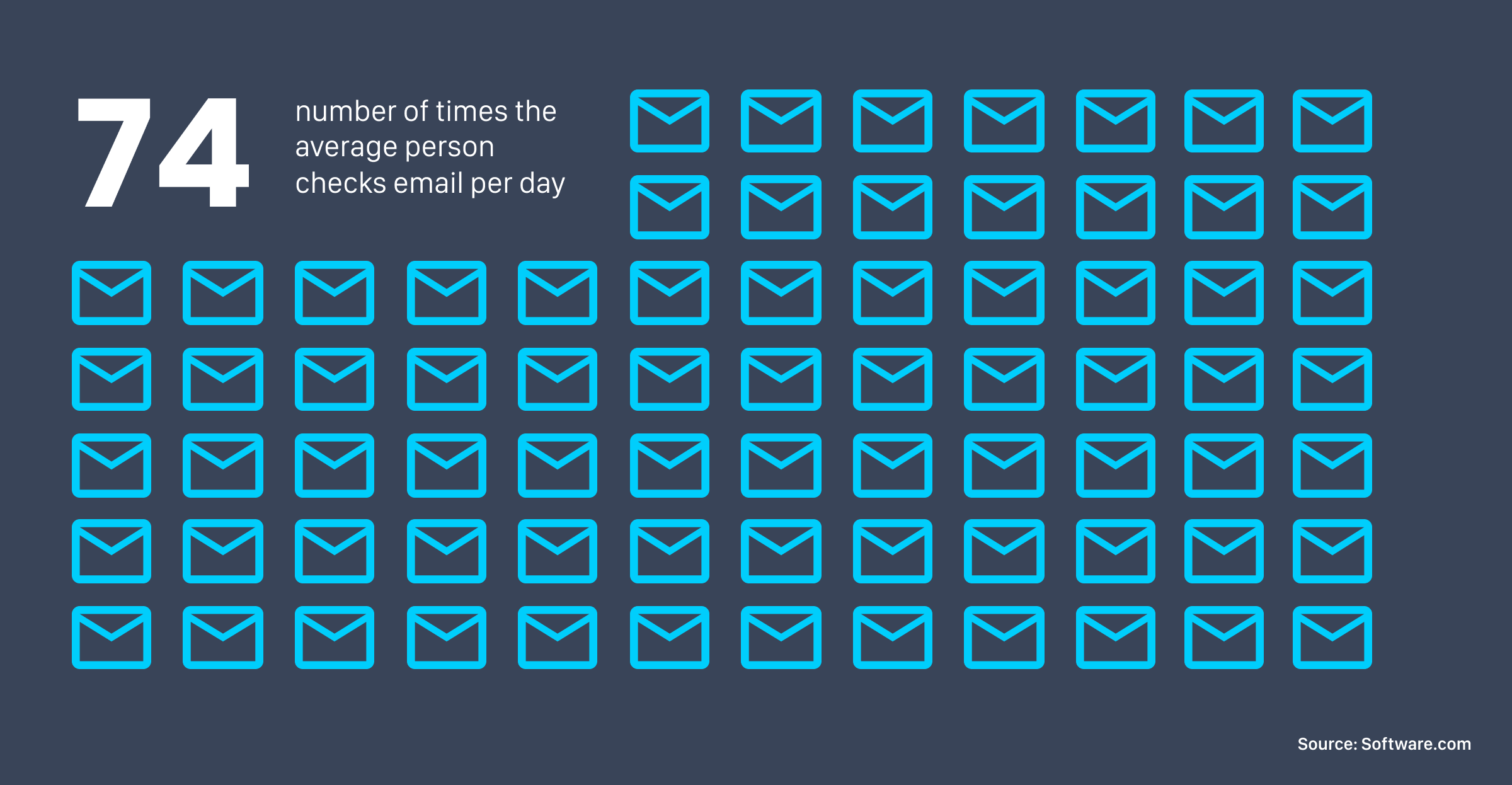 The average person checks email 74 times per day, showing a growing number of context switches that hurt developer productivity