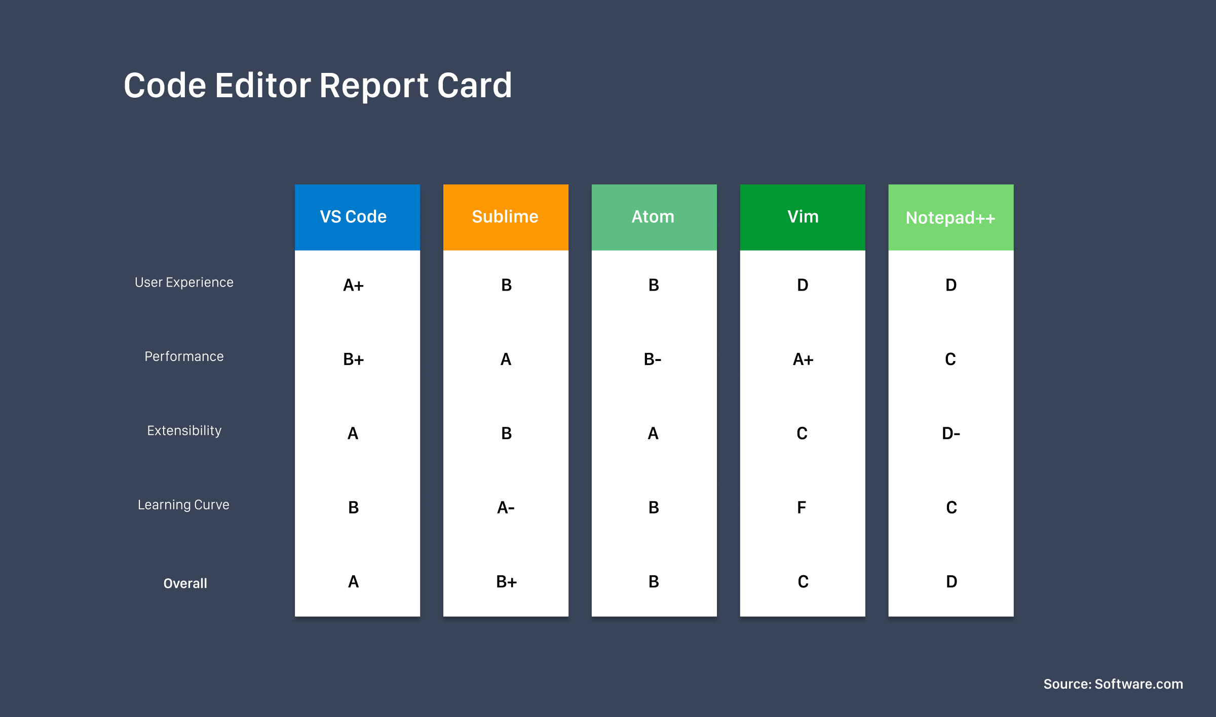 Code editor report that compares VS Code, Sublime, Atom, Vim, and Notepad++