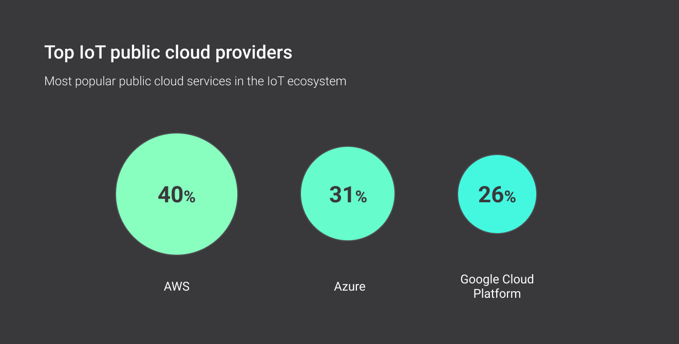 IoT public cloud providers