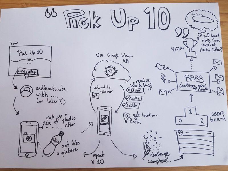 Illustratie van het concept van de app