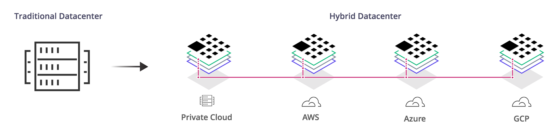Diagram of a hybrid, multi-cloud data center