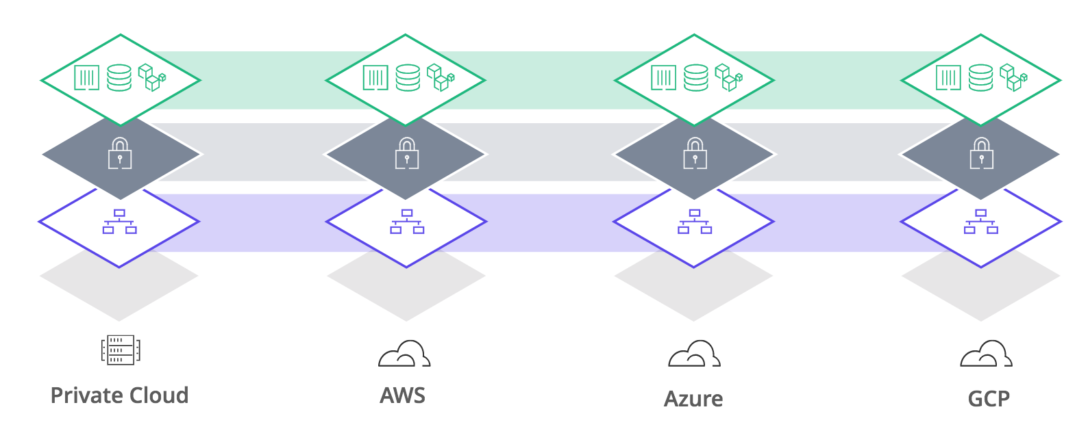A consistent approach to security across distributed infrastructure