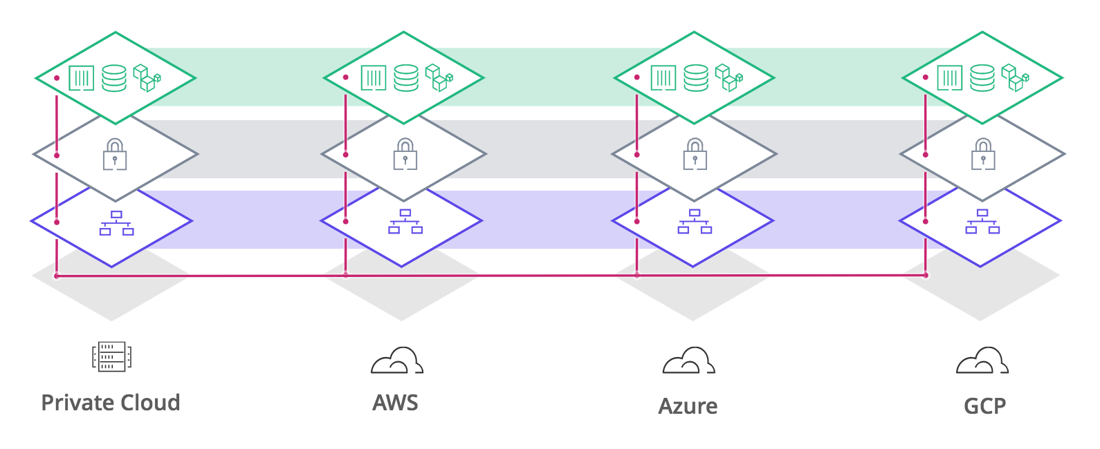 Connecting distributed infrastructure with complex network topologies