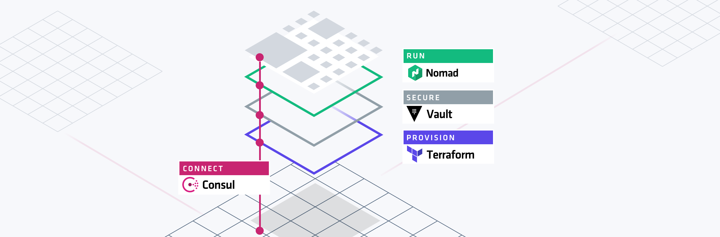 HashiCorp Stack Graphic