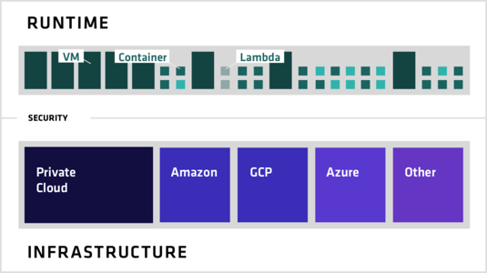 A consistent approach to accommodate heterogeneity across the application layer