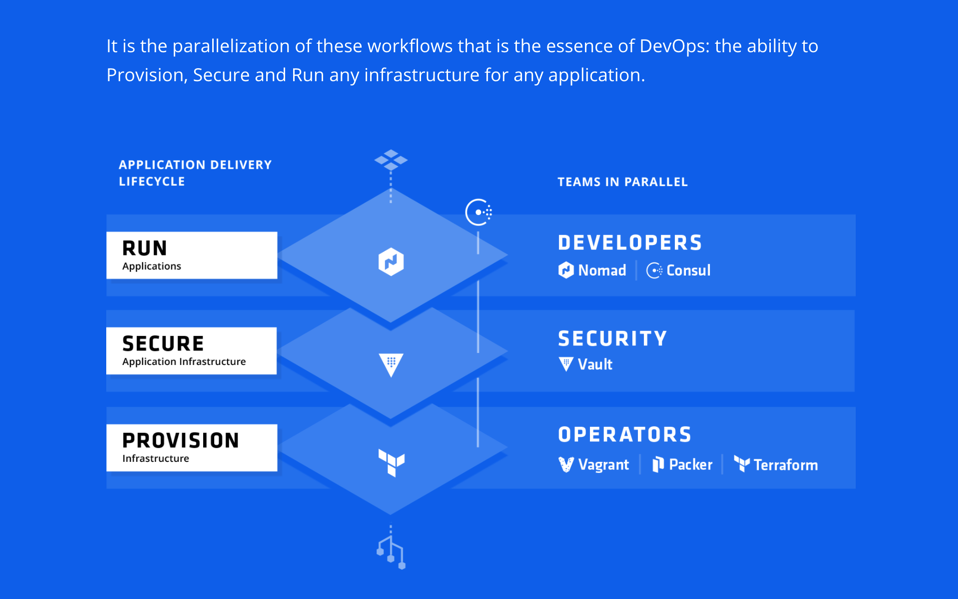 Devops defined for Hashicorp careers