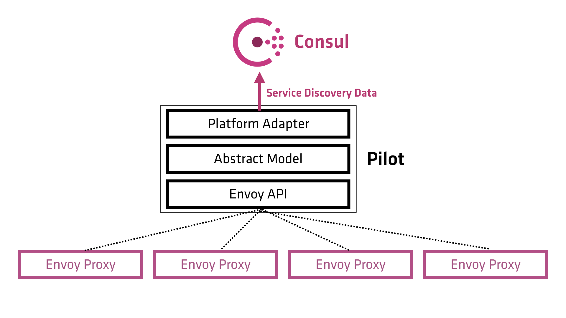 Smart Networking with Consul and Service Meshes