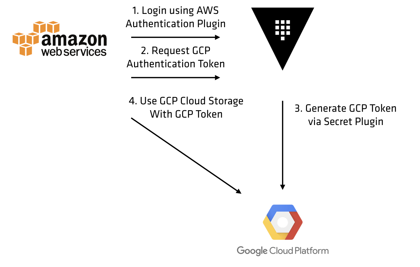 AWS to GCP
