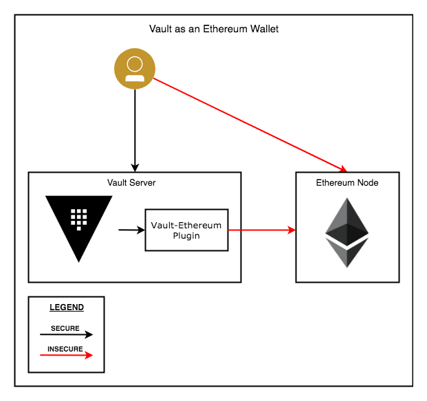 Vault Ethereum Plugin