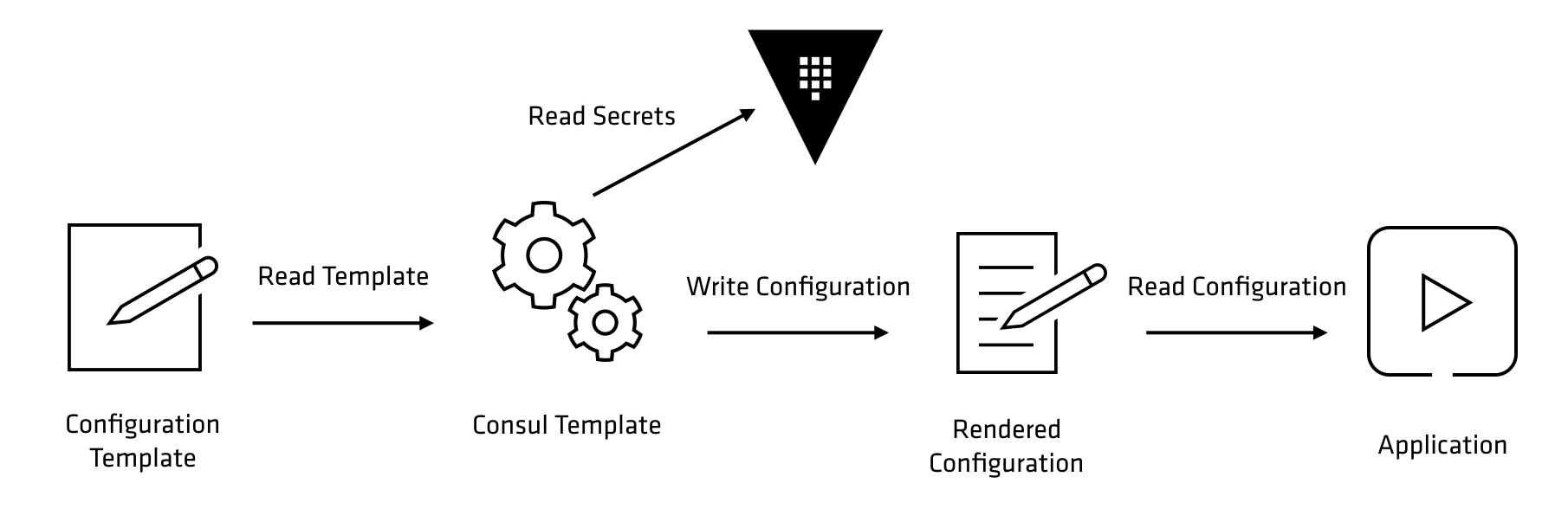 Consul Template for Dynamic Secrets