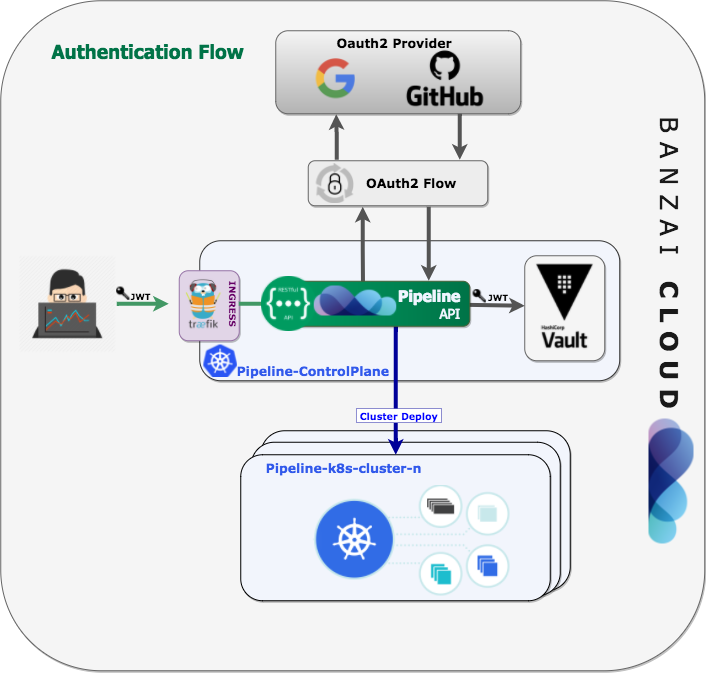 Overview of the Pipeline's Auth flow