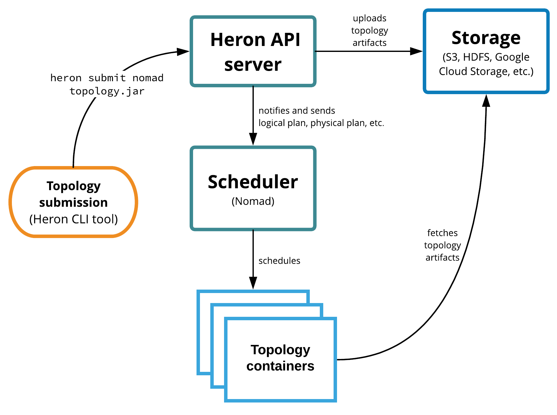 Figure 1. Heron Scheduler architecture