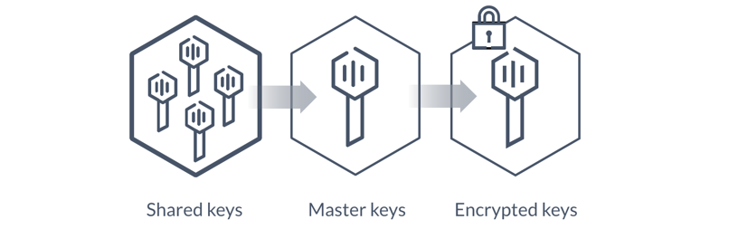 Vault Auto-unseal Using AWS Key Management Service - HashiCorp
