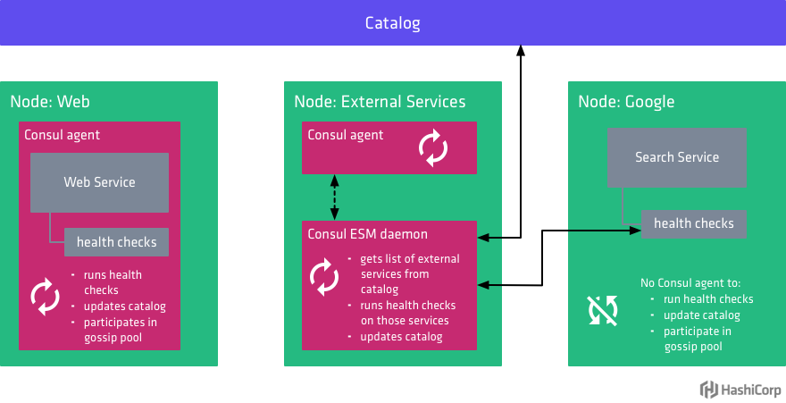 Diagram showing how Consul ESM works with Consul to monitor the health of external services.